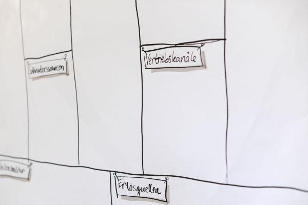 mpr Unternehmensberatung, Ute Großmann, Ina Rathfelder, Berlin, Existenzgründung, Führungskräfte, Coaching, Nachfolge, Beratung, Regionalentwicklung, Social Business